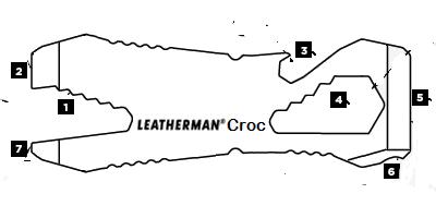 Leatherman Croc Diagram