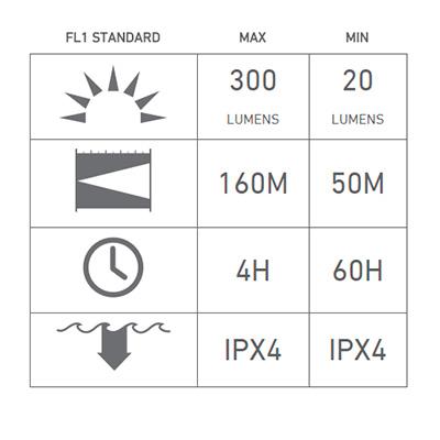 Led Lenser H7R.2 характеристики